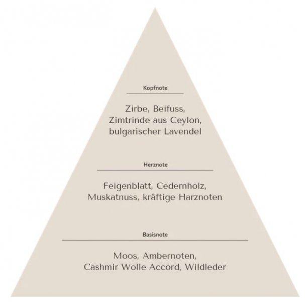 zirbe_duftpyramide